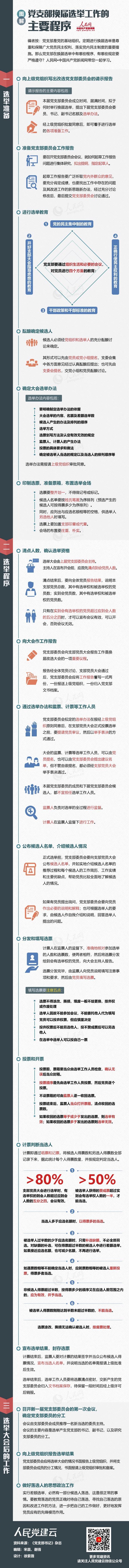 图解:党支部换届选举工作的主要程序